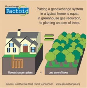 Geothermal Heat Pumps have a higher mitigating effect on Green ...